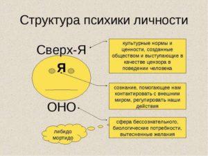 Структура личности по Фрейду - cистемно-векторная психология.