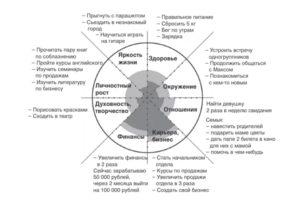 Колесо жизненного баланса- простое руководство для перемен и самоанализа